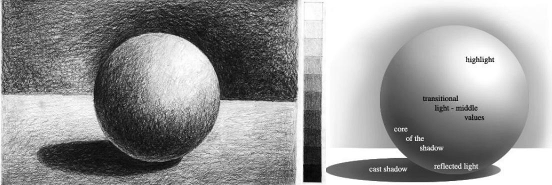 sphere-value-diagram