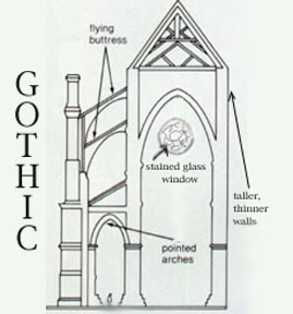 The Gothic Period Marks Highest Point Of Medieval Art Their Huge Churches Are Greatest Masterworks Crowning Achievements Middle Ages